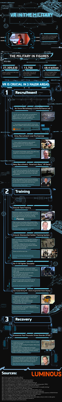 L'infographie de la réalité virtuelle dans le secteur militaire